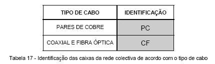 ____5.3.3 Identificação das Caixas