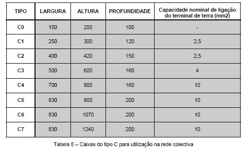 ______3.5.2.1 Caixas da Rede Colectiva de Tubagem
