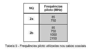 ____4.3.3 Rede Colectiva de Cabos Coaxias