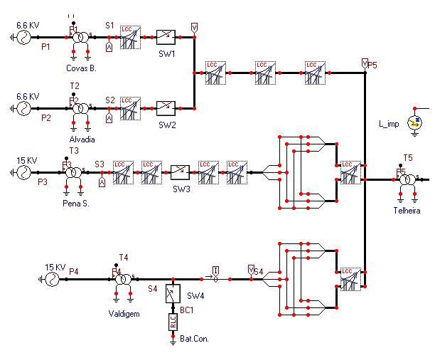 Ferramentas para a Simulação de Transitórios em redes eléctricas